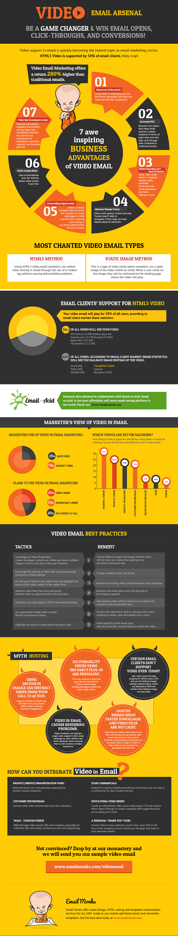 10 killer email marketing infographics 6 email monks 7 awe inspiring business advantages of video email pronofoot35fo Gallery