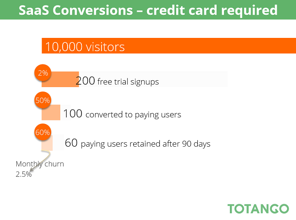 Totango, SaaS conversions results