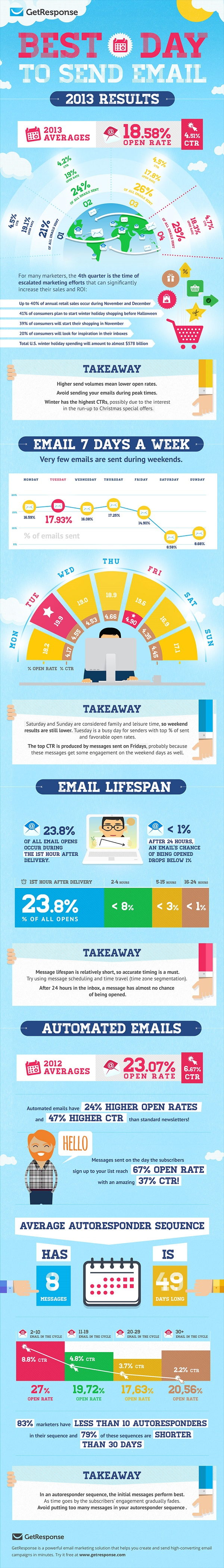 GetResponse: The Best Day to Send an Email