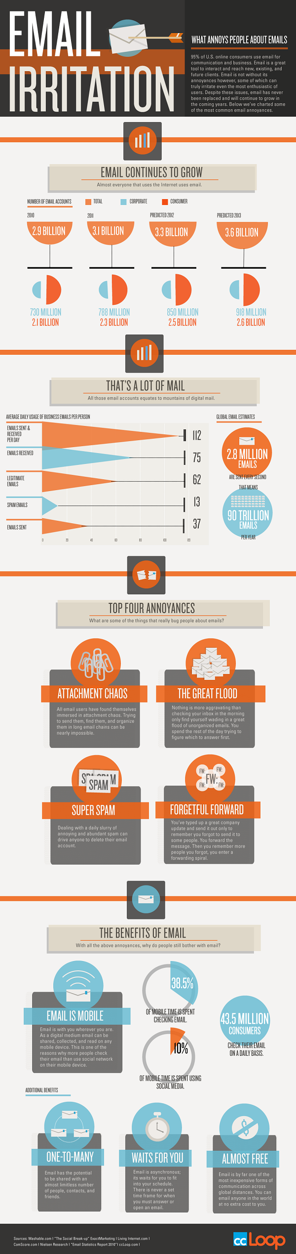 CCLoop: Top Email Irritations - What Annoys Us About Email