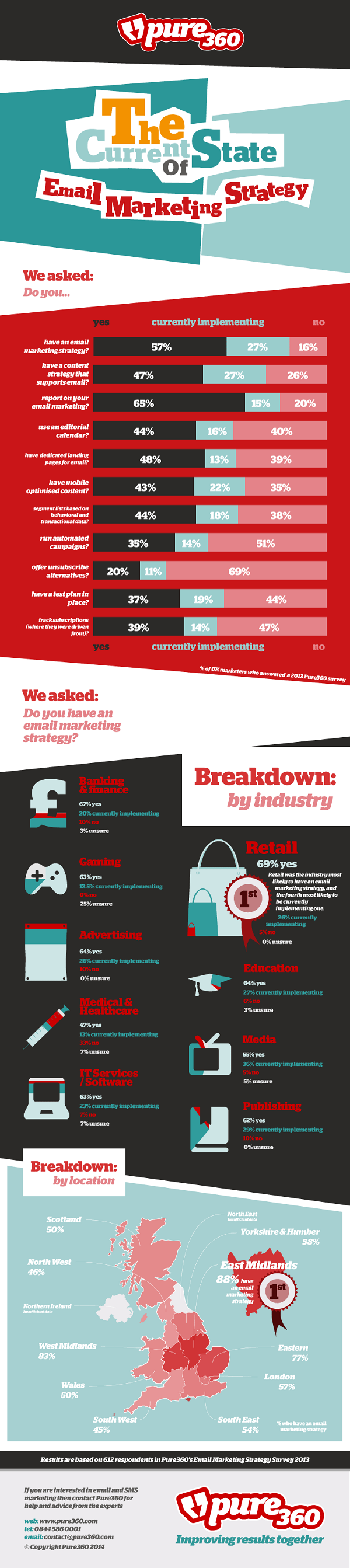 Pure360: Email Marketing Best Practices 2014