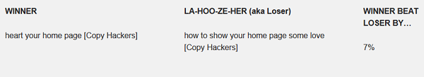 Copyhackers verbiage altered