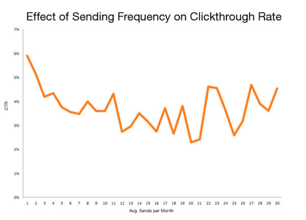 Hubspot's sending frequency test results