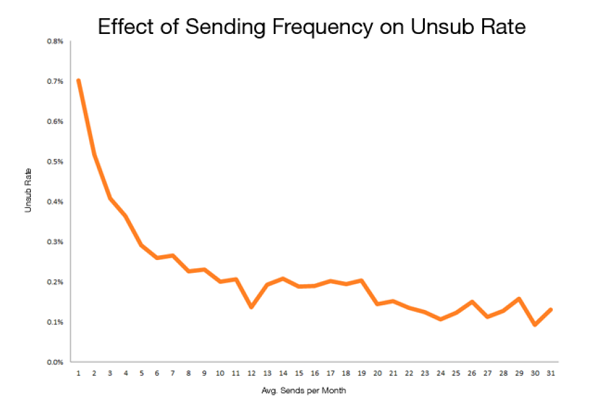 effect of sending frequency on unsub rate