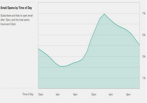 MailChimp's email opens by time of day results