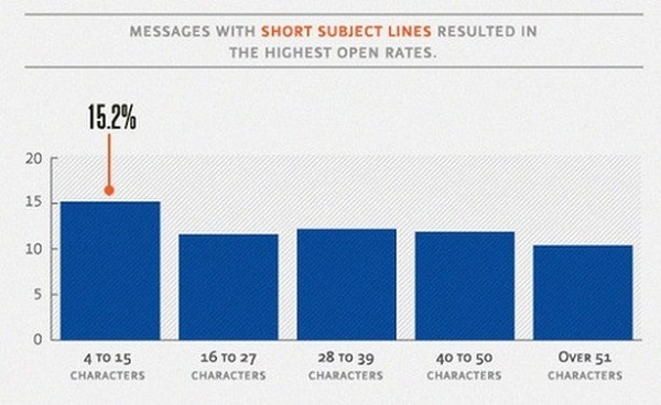 subject line length test results