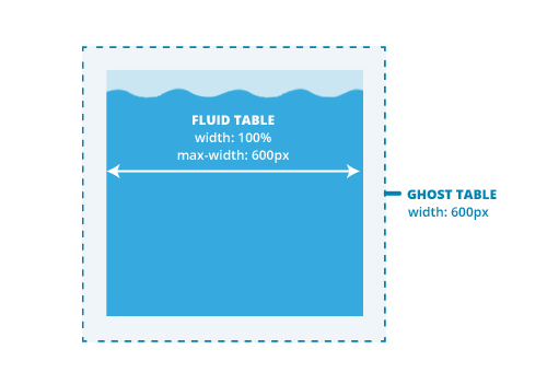 Ghost table and fluid table
