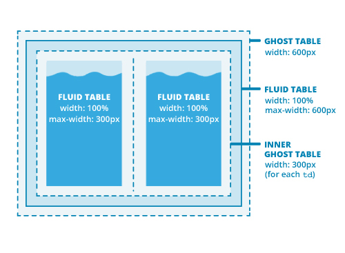 Ghost table fluid table and inner ghost table