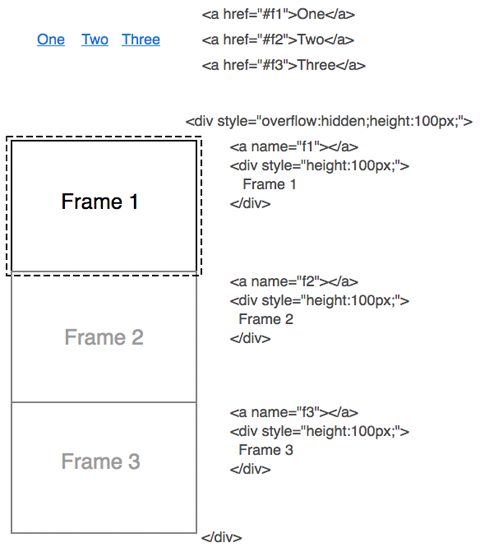 stacking frames of content