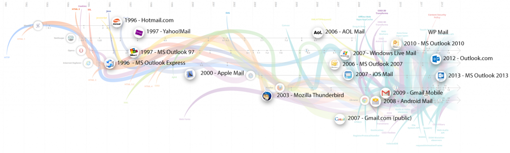 history of email clients