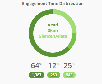 Engagement Time Distribution