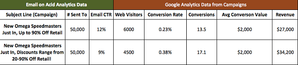 Email on Acid analytics data vs Google analytics data