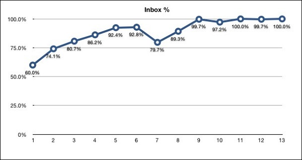 increase in Photojojo's inbox deliverability