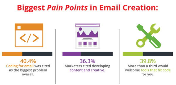 biggest pain points in email creation