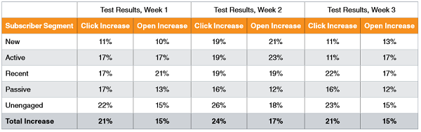 ExactTarget's whitepaper test results
