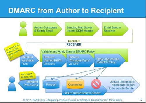 DMARC from author to recipient