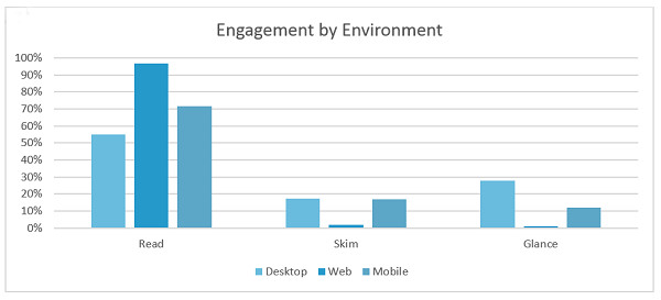 Engagement by environment