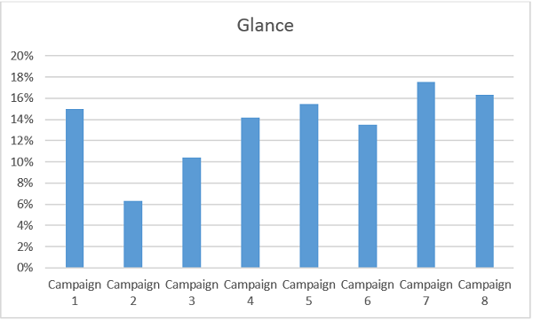 glance rate per email campaign