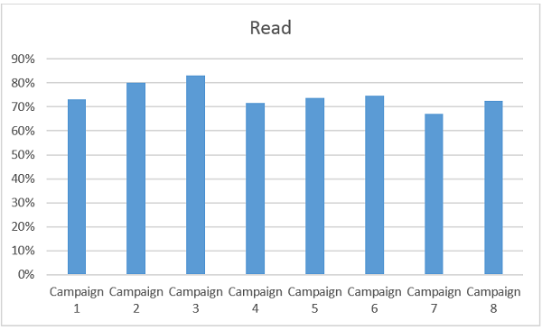 reads per email campaign