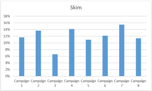 highest skim rate per email campaign