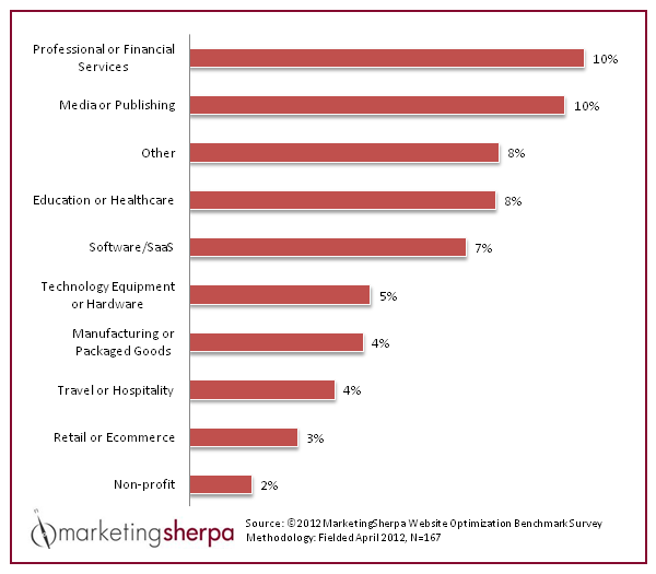 Marketing Sherpa statistics