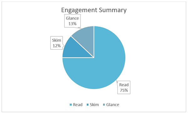 Engagement Summary statistics