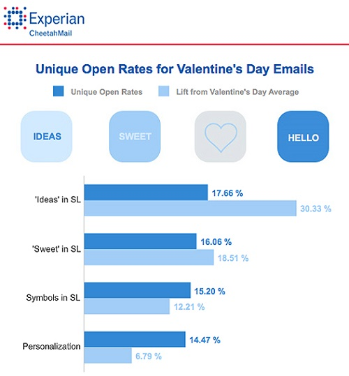 Experian Marketing Services statistics